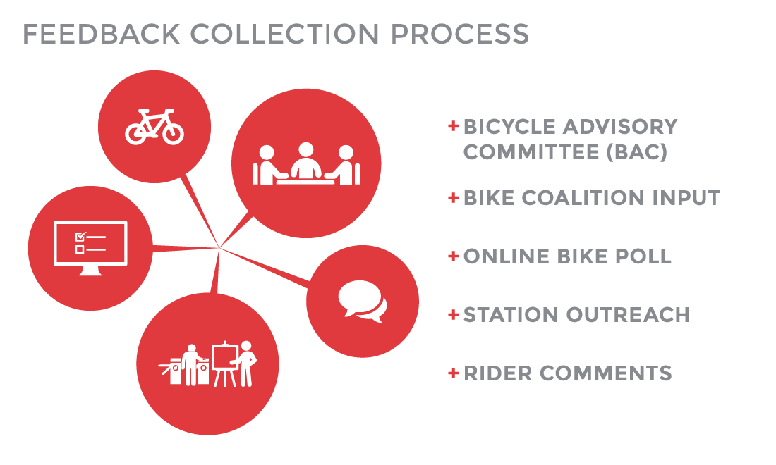 CalModTrains Bike Feedback process graphic
