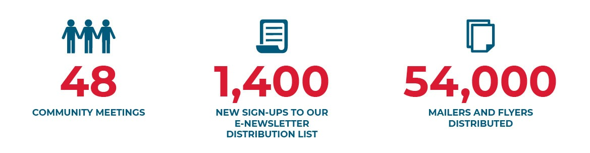 CalMod Outreach: 48 community meetings, 1,400 new sign-ups for newsletter and 54,000 mailers and flyers distributed